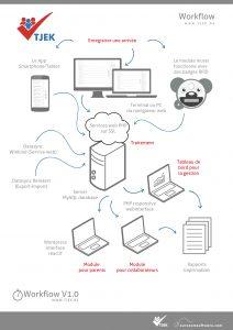Tjek Workflow